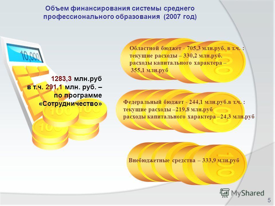 Внебюджетные средства – 333,9 млн.руб Федеральный бюджет - 244,1 млн.руб.в т.ч. : текущие расходы –219,8 млн.руб расходы капитального характера –24,3 млн.руб 1283,3 млн.руб в т.ч. 291,1 млн. руб. – по программе «Сотрудничество» Областной бюджет - 705