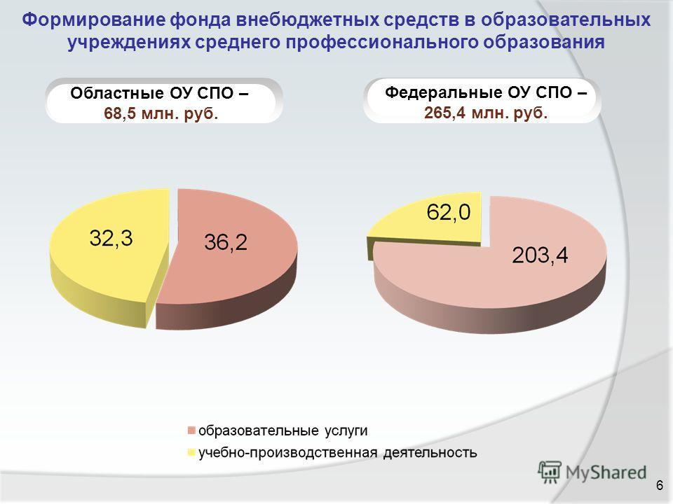 Формирование фонда внебюджетных средств в образовательных учреждениях среднего профессионального образования 6 Областные ОУ СПО – 68,5 млн. руб. Федеральные ОУ СПО – 265,4 млн. руб.