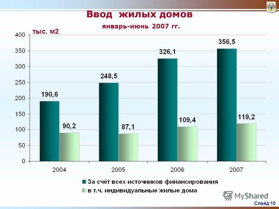 Слайд 9 Инвестиции в основной капитал млрд.руб.
