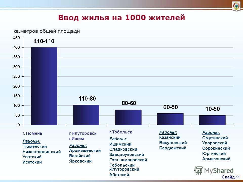 Слайд 10 Ввод жилых домов январь-июнь 2007 гг. тыс. м2