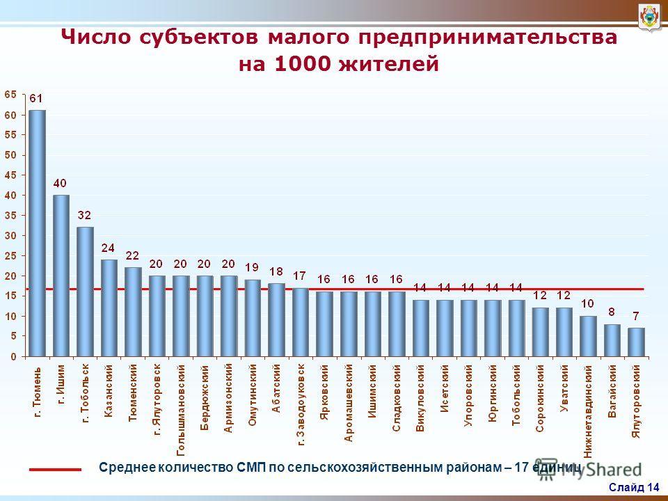 Слайд 13 Уровень регистрируемой безработицы Средняя по югу области – 1,65% % на 1 июля 2007 г.