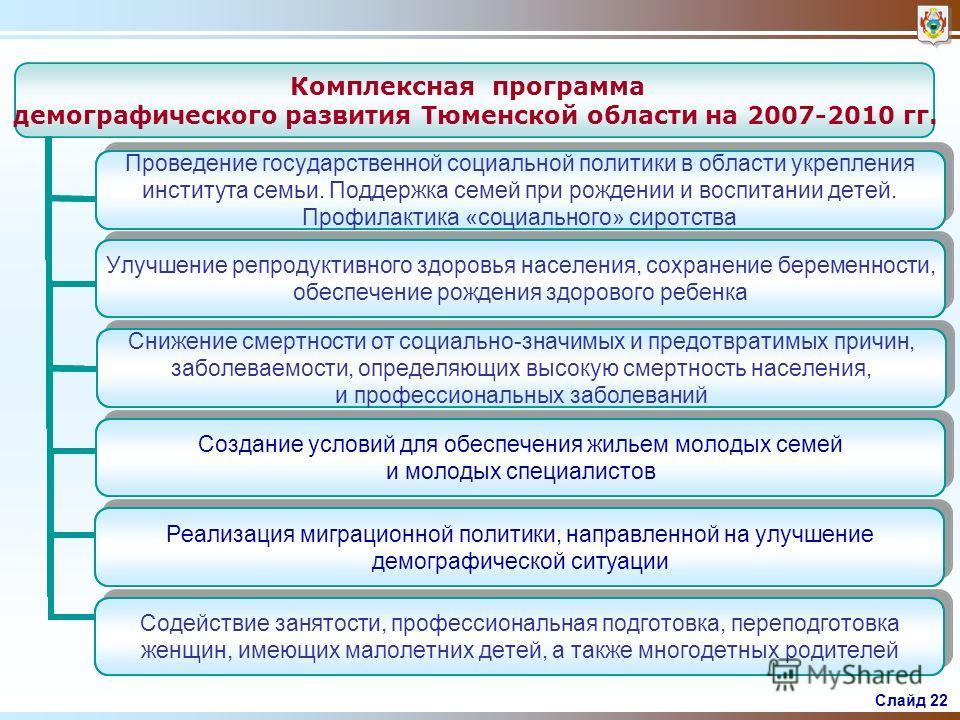 Слайд 21 Динамика миграционного и естественного движения населения человек Миграционный прирост населения Естественная убыль населения 2006-2007 гг.