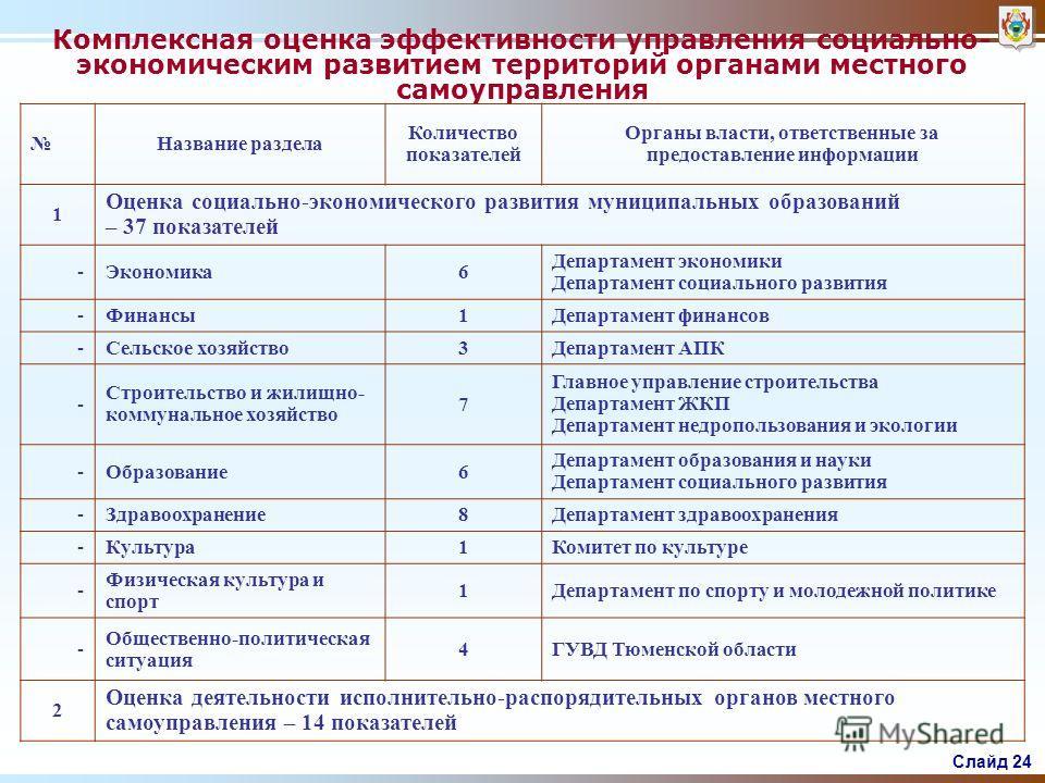 Слайд 23 45,2 46,4 46,8 49,0 баллов Русский язык 46,6 47,1 48,4 50,3 баллов Математик а 2004 2005 2006 2007 Динамика результатов ЕГЭ