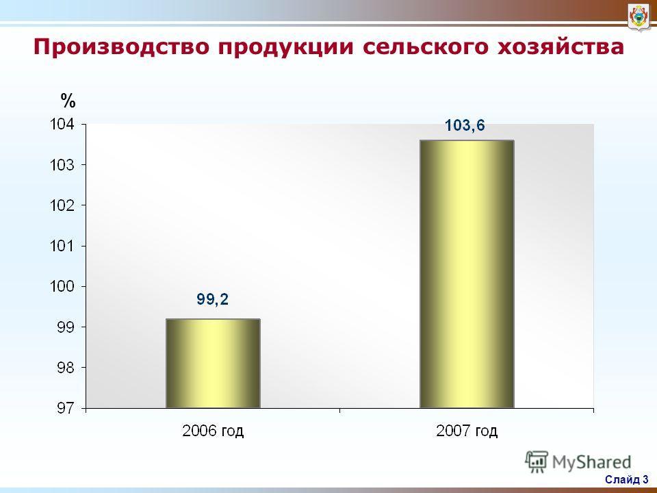 Слайд 2 Динамика промышленного производства по основным видам экономической деятельности %