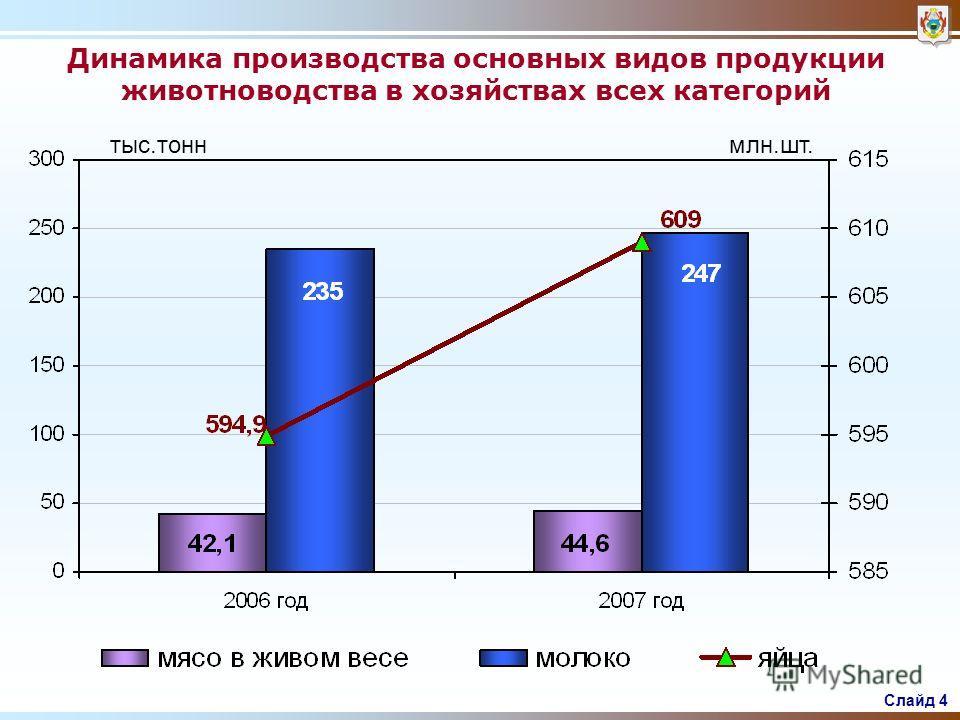 Слайд 3 % Производство продукции сельского хозяйства