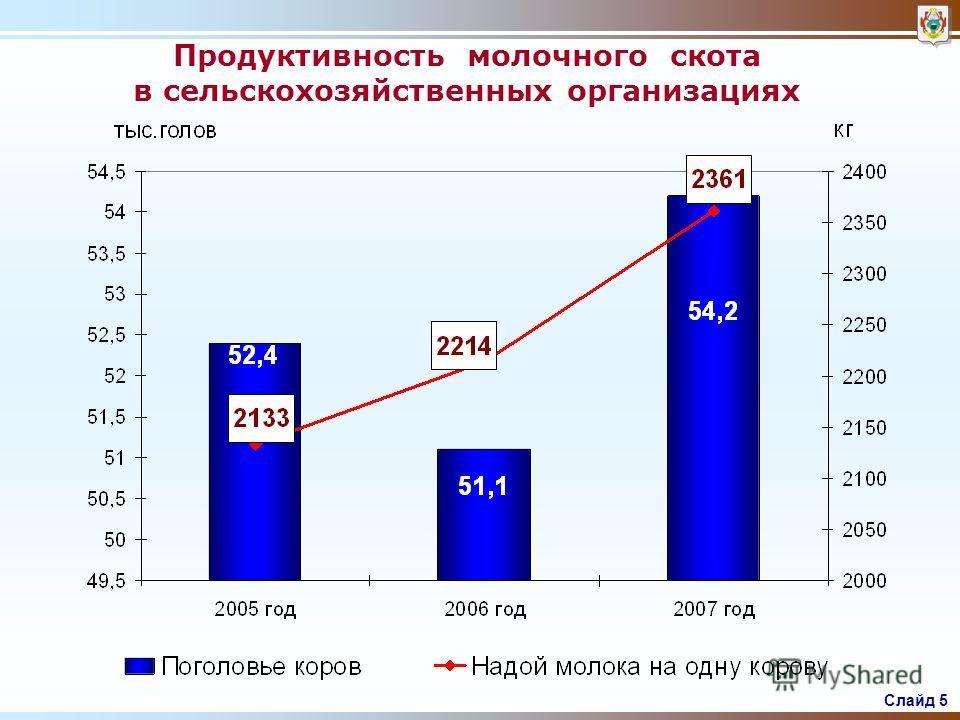 Слайд 4 Динамика производства основных видов продукции животноводства в хозяйствах всех категорий тыс.тоннмлн.шт.