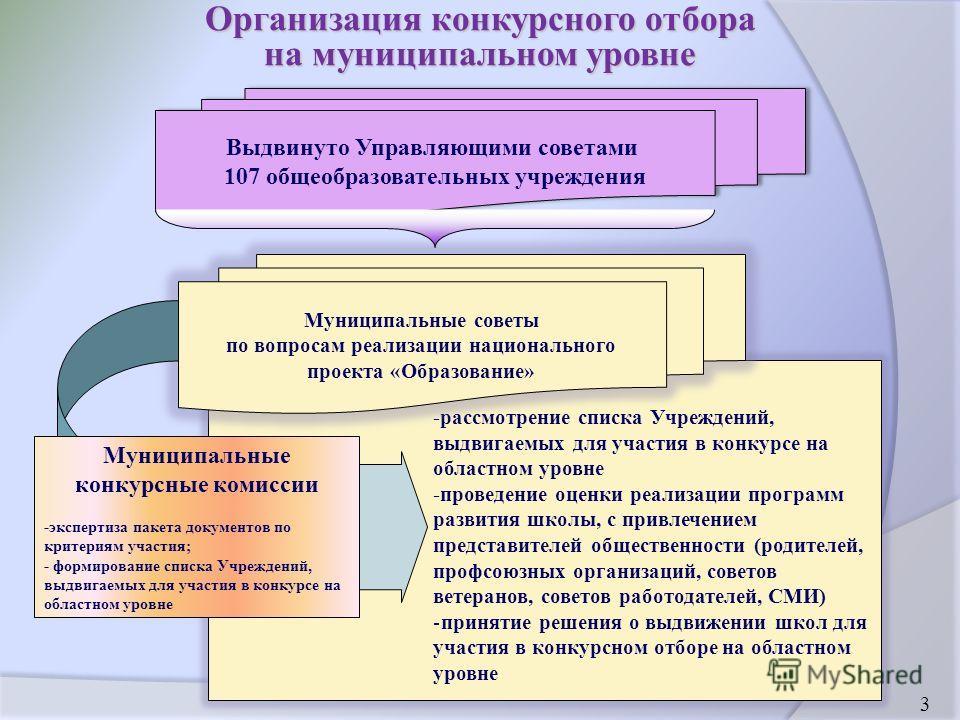 Организация конкурсного отбора на муниципальном уровне -рассмотрение списка Учреждений, выдвигаемых для участия в конкурсе на областном уровне -проведение оценки реализации программ развития школы, с привлечением представителей общественности (родите