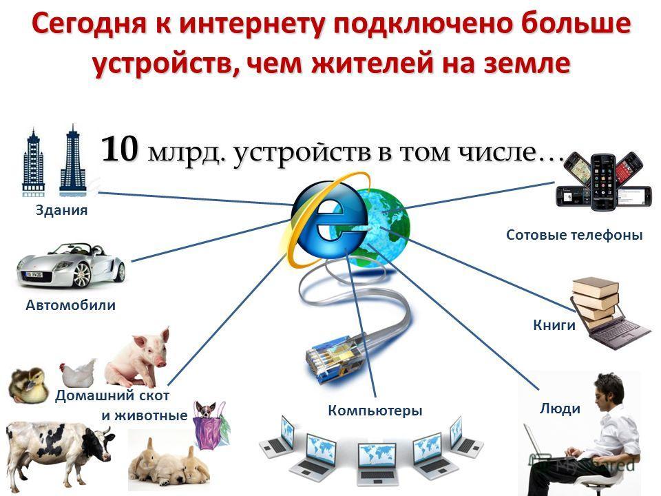 Сегодня к интернету подключено больше устройств, чем жителей на земле Здания Автомобили Домашний скот и животные Сотовые телефоны Компьютеры Книги Люди 10 млрд. устройств в том числе…