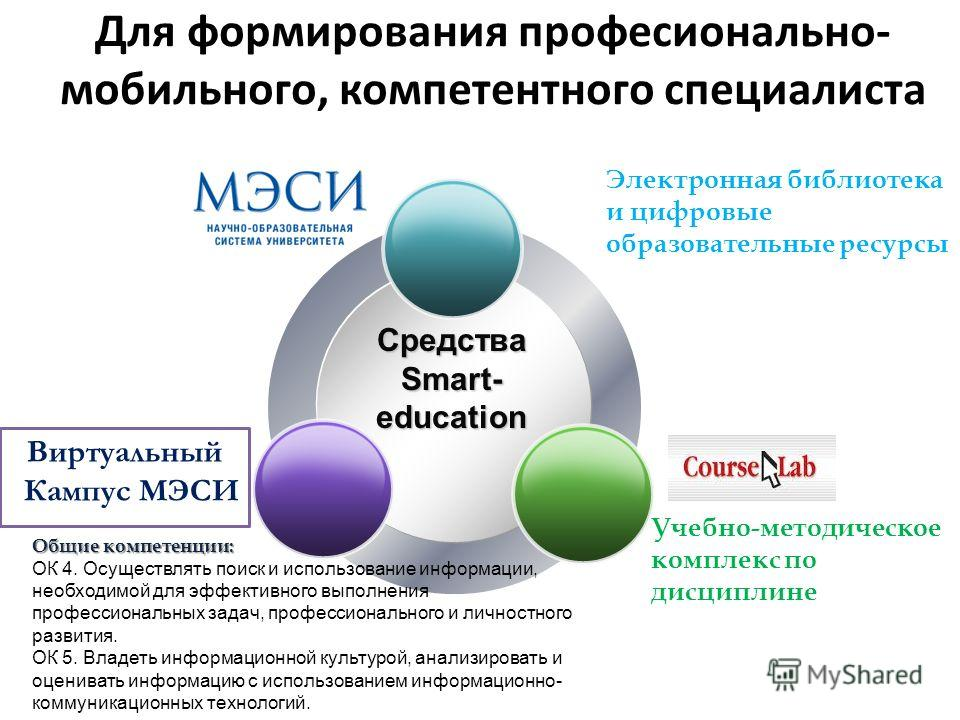 Для формирования професионально- мобильного, компетентного специалиста Средства Smart- education Электронная библиотека и цифровые образовательные ресурсы Общие компетенции: ОК 4. Осуществлять поиск и использование информации, необходимой для эффекти