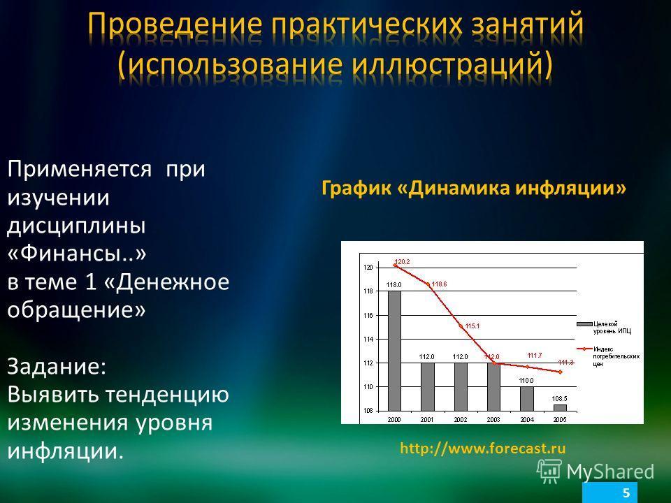 5 5 http://www.forecast.ru График «Динамика инфляции» Применяется при изучении дисциплины «Финансы..» в теме 1 «Денежное обращение» Задание: Выявить тенденцию изменения уровня инфляции.