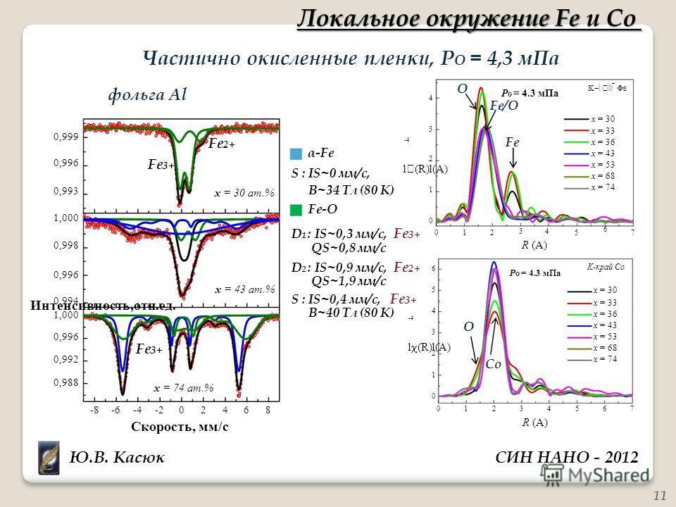 l (R)l(A) -4 Интенсивность,отн.ед. l (R)l(A) -4 4 6 5 4 3 2 1 0 Локальное окружение Fe и Co Частично окисленные пленки, P O = 4,3 мПа фольга Al O P O = 4.3 мПа Fe/O x = 30 0,999 0,996 0,993 1,000 0,998 Fe 3+ Fe 2+ x = 30 aт.% α-Fe S : IS~0 мм/с, B~34