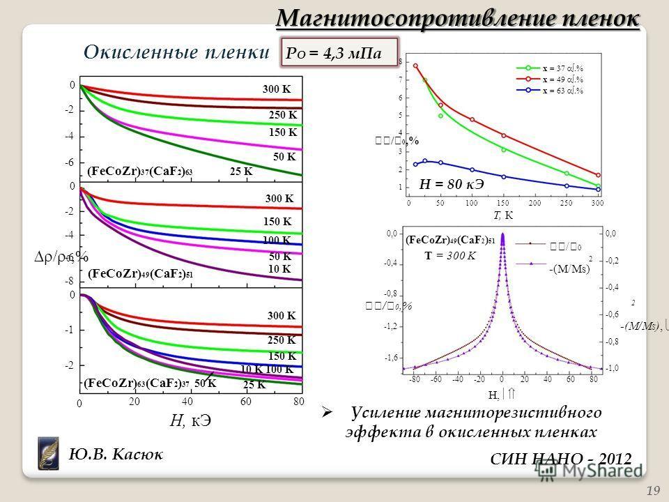/ 0,% -(M/M S ) 2 8 3 2 1 -2 0 Магнитосопротивление пленок Окисленные пленки P O = 4,3 мПа x 0 -2 -4 300 K 250 K 150 K 76547654 x -6 0 (FeCoZr) 37 (CaF 2 ) 63 25 K 50 K H = 80 кЭ -2 300 K 150 K 050100150 T, К 200250300 -4 -6 -8 0 (FeCoZr) 49 (CaF 2 )
