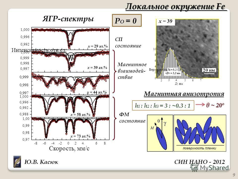 Вероятность,% Интенсивность,отн.ед. 10 6 4 2 0 2567 Локальное окружение Fe 1,000 ЯГР-спектры P O = 0 x = 39 0,996 0,992 1,000 x = 29 ат.% СП состояние 8 0,999 0,998 0,997 0,999 0,998 x = 39 ат.% Магнитное взаимодей- ствие = 0,25 = 3,3 нм 3 4 D, нм 0,