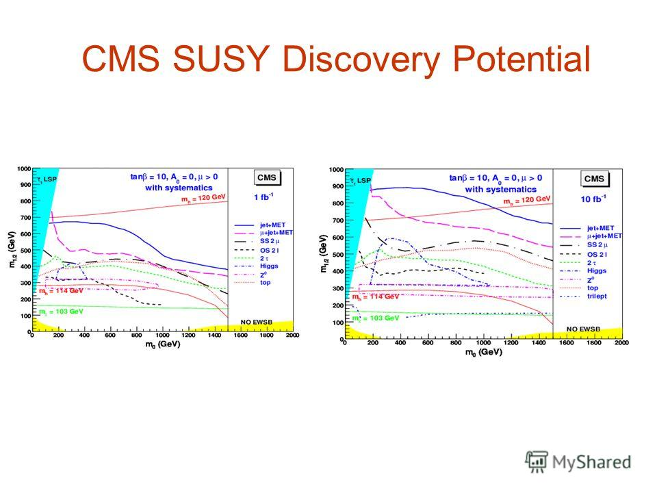 CMS SUSY Discovery Potential