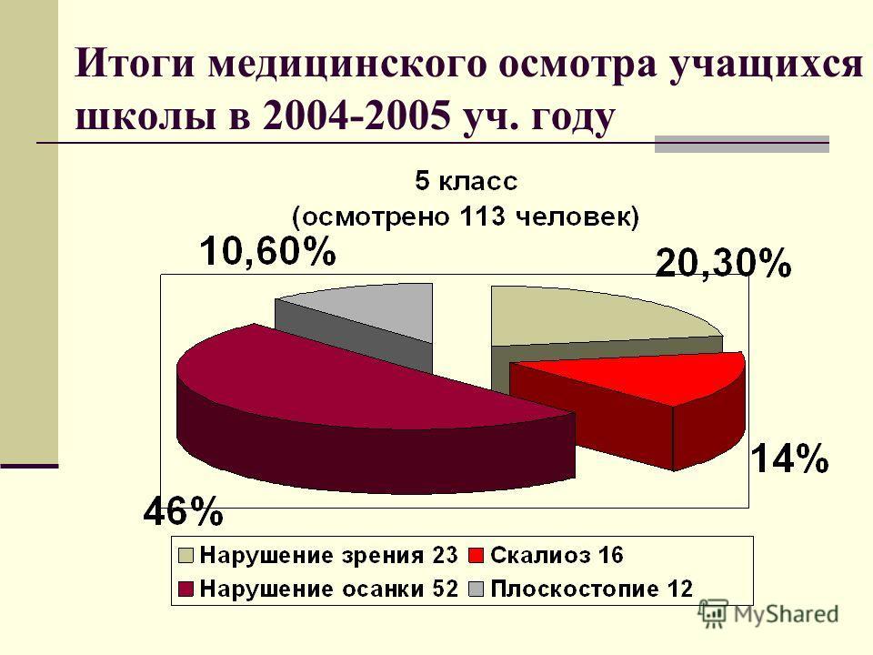 Итоги медицинского осмотра учащихся школы в 2004-2005 уч. году