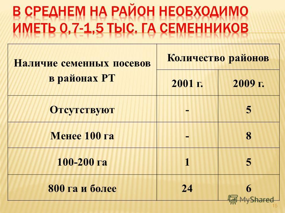 15 Наличие семенных посевов в районах РТ Количество районов 2001 г.2009 г. Отсутствуют-5 Менее 100 га-8 100-200 га15 800 га и более246