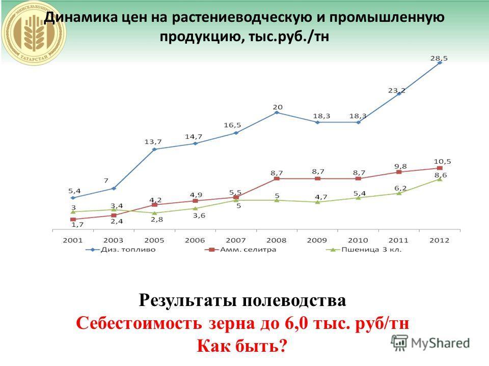 Динамика цен на растениеводческую и промышленную продукцию, тыс.руб./тн Результаты полеводства Себестоимость зерна до 6,0 тыс. руб/тн Как быть?