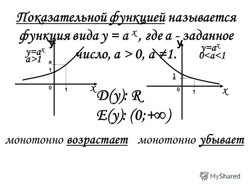 Показательной функцией называется функция вида у = а х, где а - заданное число, а > 0, a 1. 1 1 а 1 1 а х х у у у=а х а>1 0