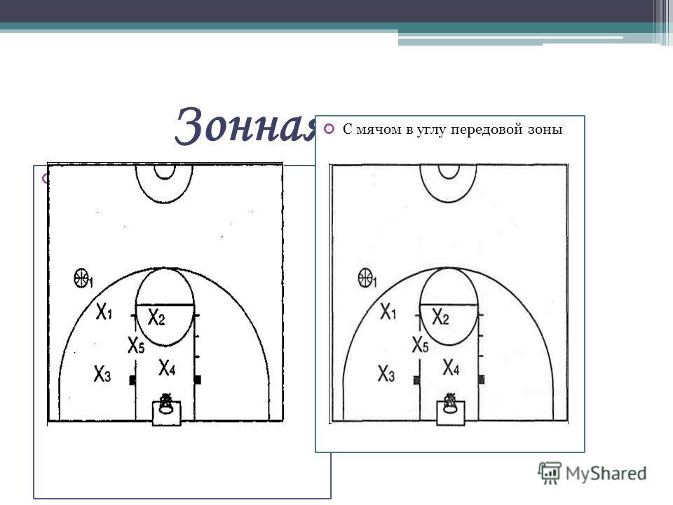 Зонная защита С мячом на фланге С мячом в углу передовой зоны