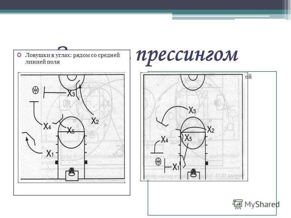 Защита прессингом Ловушки в углах: рядом со средней линией поля Ловушки в углах: рядом с лицевой линией.