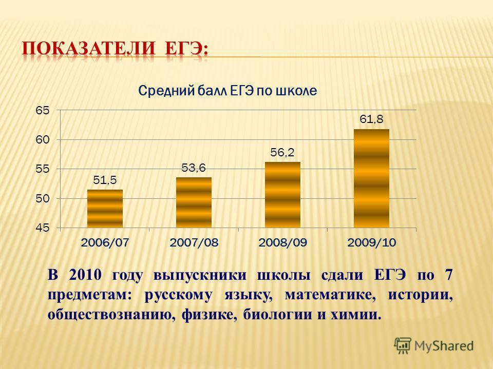 В 2010 году выпускники школы сдали ЕГЭ по 7 предметам: русскому языку, математике, истории, обществознанию, физике, биологии и химии.