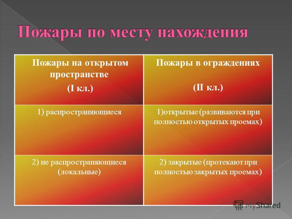 Пожары на открытом пространстве (I кл.) Пожары в ограждениях (II кл.) 1) распространяющиеся1)открытые (развиваются при полностью открытых проемах) 2) не распространяющиеся (локальные) 2) закрытые (протекают при полностью закрытых проемах)