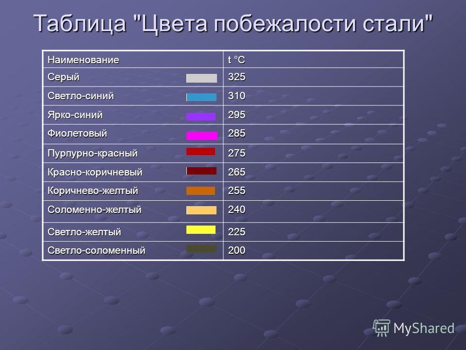 Таблица Цвета побежалости стали Наименование t °С Серый325 Светло-синий310 Ярко-синий295 Фиолетовый285 Пурпурно-красный275 Красно-коричневый265 Коричнево-желтый255 Соломенно-желтый240 Светло-желтый225 Светло-соломенный200