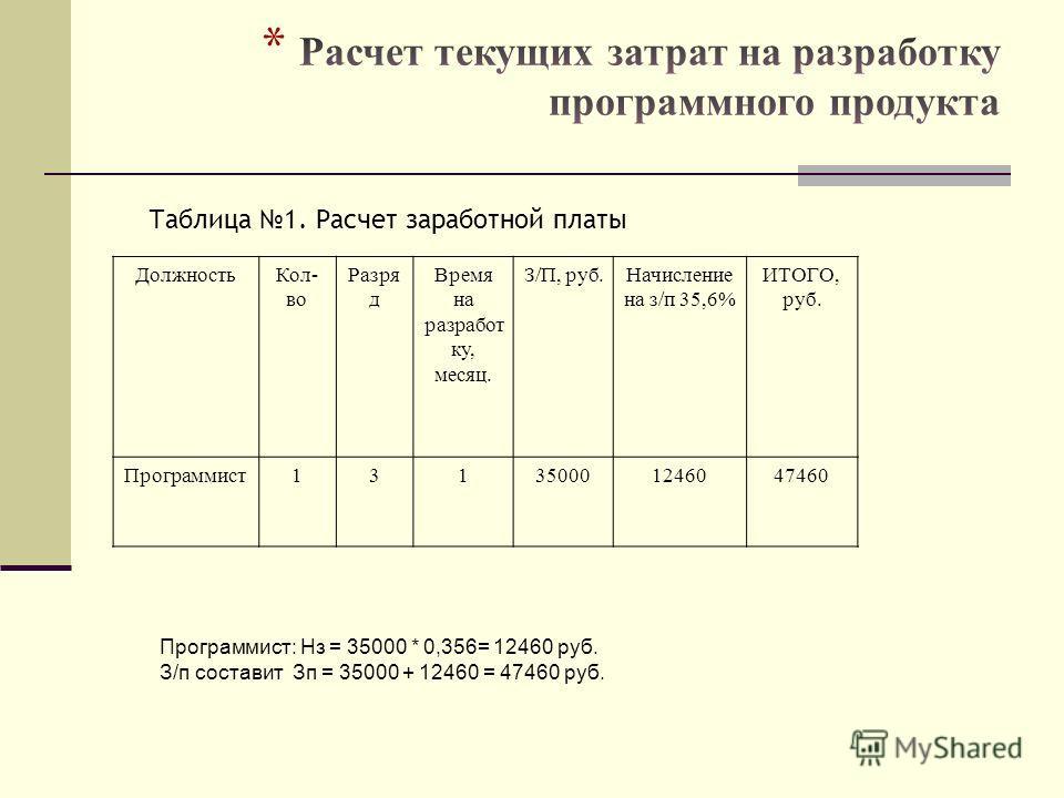 Таблица 1. Расчет заработной платы ДолжностьКол- во Разря д Время на разработ ку, месяц. З/П, руб.Начисление на з/п 35,6% ИТОГО, руб. Программист131350001246047460 Программист: Нз = 35000 * 0,356= 12460 руб. З/п составит Зп = 35000 + 12460 = 47460 ру