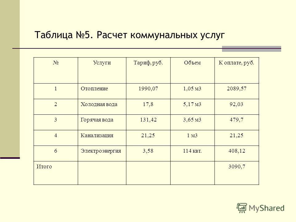 Таблица 5. Расчет коммунальных услуг УслугиТариф, руб.ОбъемК оплате, руб. 1Отопление1990,071,05 м32089,57 2Холодная вода17,85,17 м392,03 3Горячая вода131,423,65 м3479,7 4Канализация21,251 м321,25 6Электроэнергия3,58114 квт.408,12 Итого3090,7