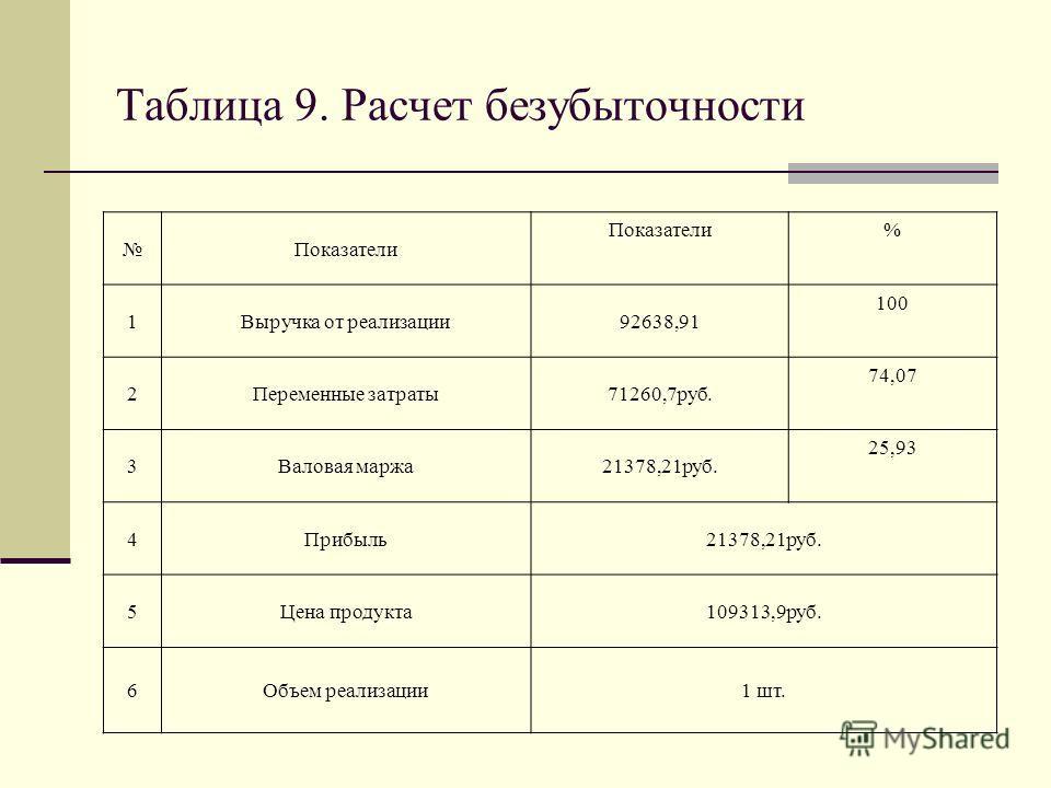 Таблица 9. Расчет безубыточности Показатели % 1Выручка от реализации92638,91 100 2Переменные затраты71260,7руб. 74,07 3Валовая маржа21378,21руб. 25,93 4Прибыль21378,21руб. 5Цена продукта109313,9руб. 6Объем реализации1 шт.