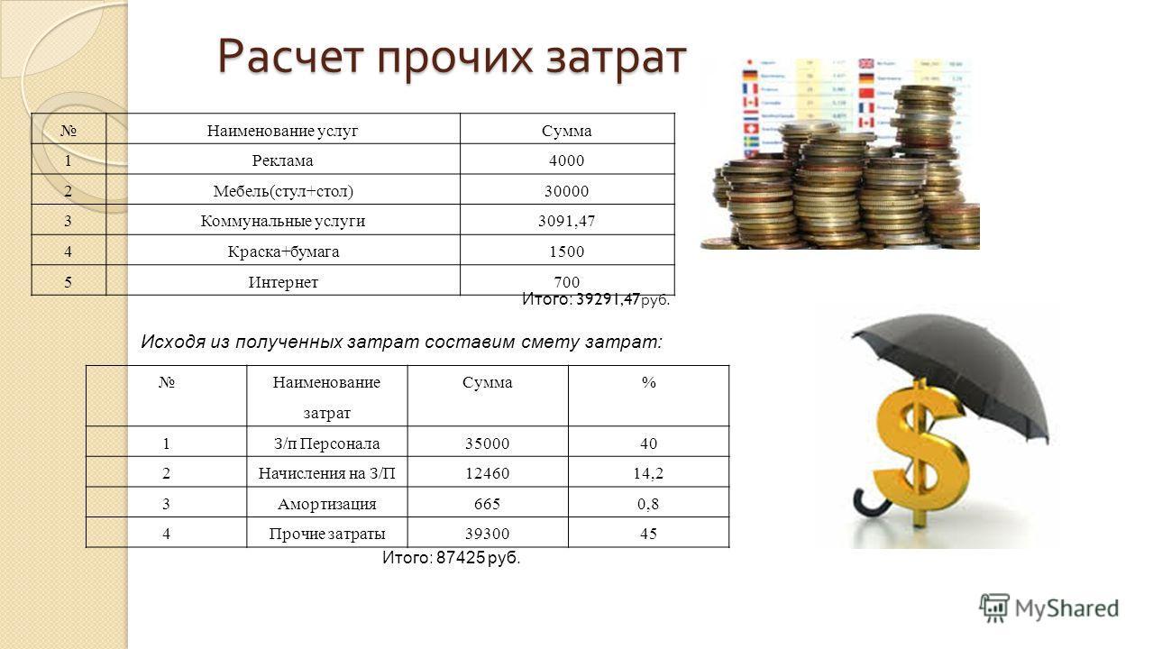 Расчет прочих затрат Итого: 39291,47 руб. Исходя из полученных затрат составим смету затрат: Итого: 87425 руб. Наименование услугСумма 1Реклама4000 2Мебель(стул+стол)30000 3Коммунальные услуги3091,47 4Краска+бумага1500 5Интернет700 Наименование затра
