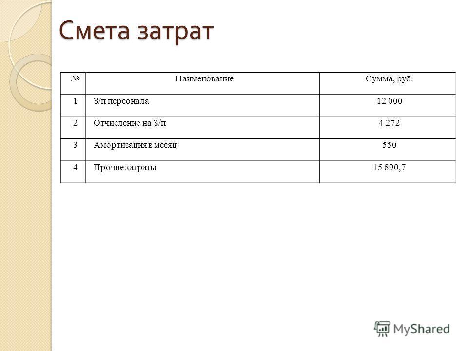 Смета затрат НаименованиеСумма, руб. 1З/п персонала12 000 2Отчисление на З/п4 272 3Амортизация в месяц550 4Прочие затраты15 890,7