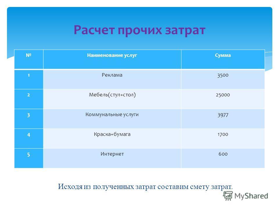 Расчет прочих затрат Исходя из полученных затрат составим смету затрат. Наименование услугСумма 1Реклама3500 2Мебель(стул+стол)25000 3Коммунальные услуги3977 4Краска+бумага1700 5Интернет600