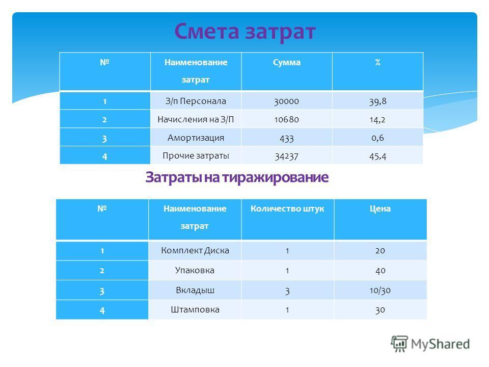 Смета затрат Ск= 51320,71+ 65= 51385,7руб. Наименование затрат Сумма% 1З/п Персонала3000039,8 2Начисления на З/П1068014,2 3Амортизация4330,6 4Прочие затраты3423745,4 Наименование затрат Количество штукЦена 1Комплект Диска120 2Упаковка140 3Вкладыш310/