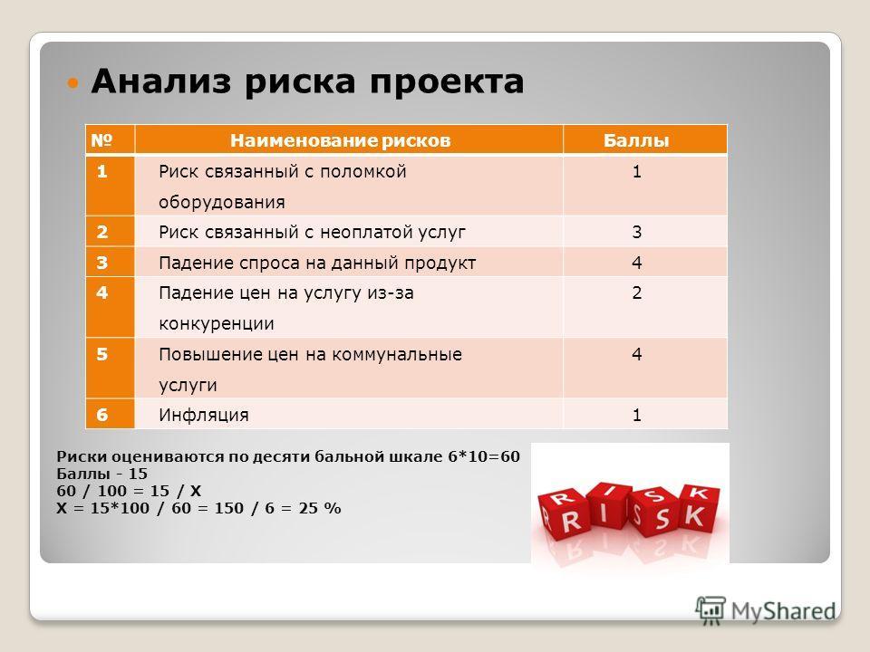 Риски оцениваются по десяти бальной шкале 6*10=60 Баллы - 15 60 / 100 = 15 / X X = 15*100 / 60 = 150 / 6 = 25 % Анализ риска проекта Наименование рисковБаллы 1 Риск связанный с поломкой оборудования 1 2Риск связанный с неоплатой услуг3 3Падение спрос