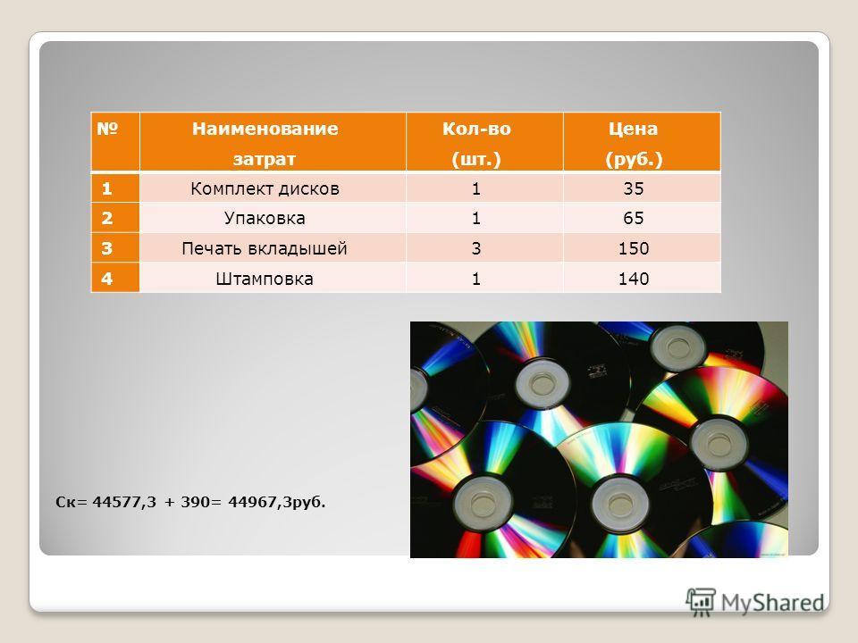 Ск= 44577,3 + 390= 44967,3руб. Наименование затрат Кол-во (шт.) Цена (руб.) 1Комплект дисков135 2Упаковка165 3Печать вкладышей3150 4Штамповка1140
