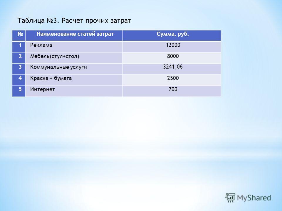 Таблица 3. Расчет прочих затрат Наименование статей затратСумма, руб. 1Реклама12000 2Мебель(стул+стол)8000 3Коммунальные услуги 3241,06 4Краска + бумага2500 5Интернет700
