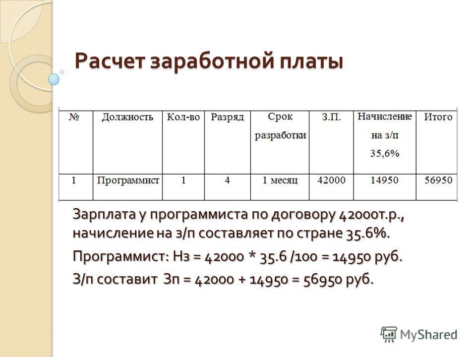 Расчет заработной платы Зарплата у программиста по договору 42000 т. р., начисление на з / п составляет по стране 35.6%. Программист : Нз = 42000 * 35.6 /100 = 14950 руб. З / п составит Зп = 42000 + 14950 = 56950 руб.