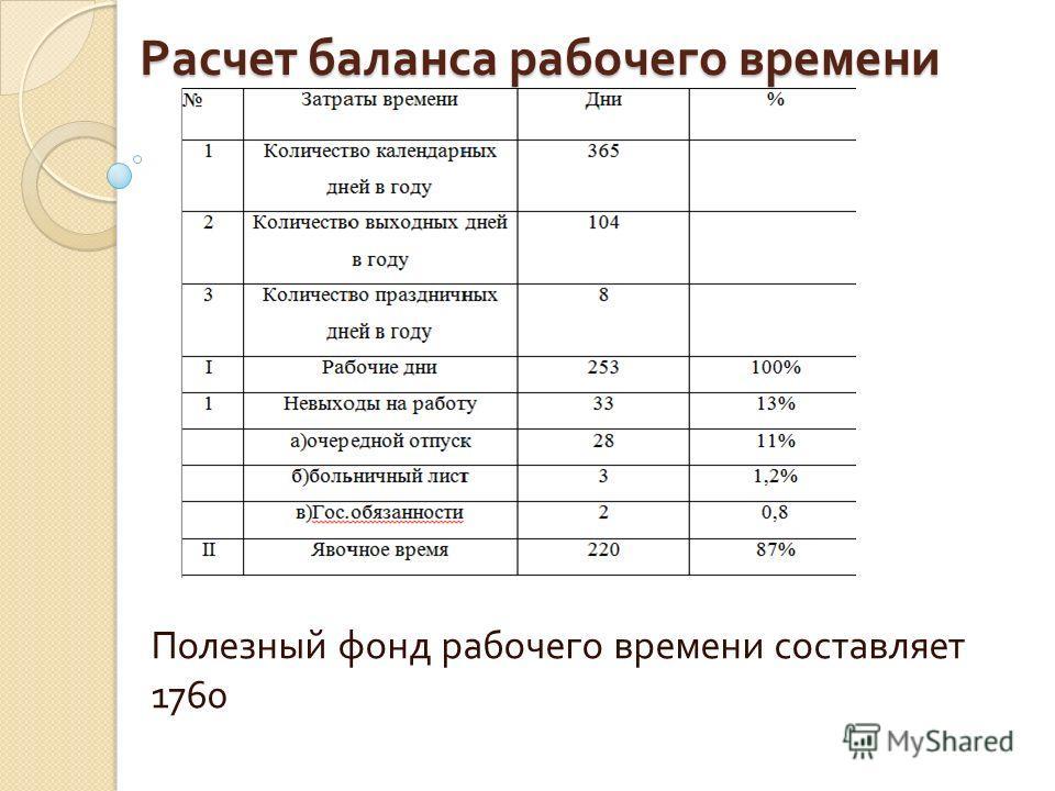 Расчет баланса рабочего времени Полезный фонд рабочего времени составляет 1760