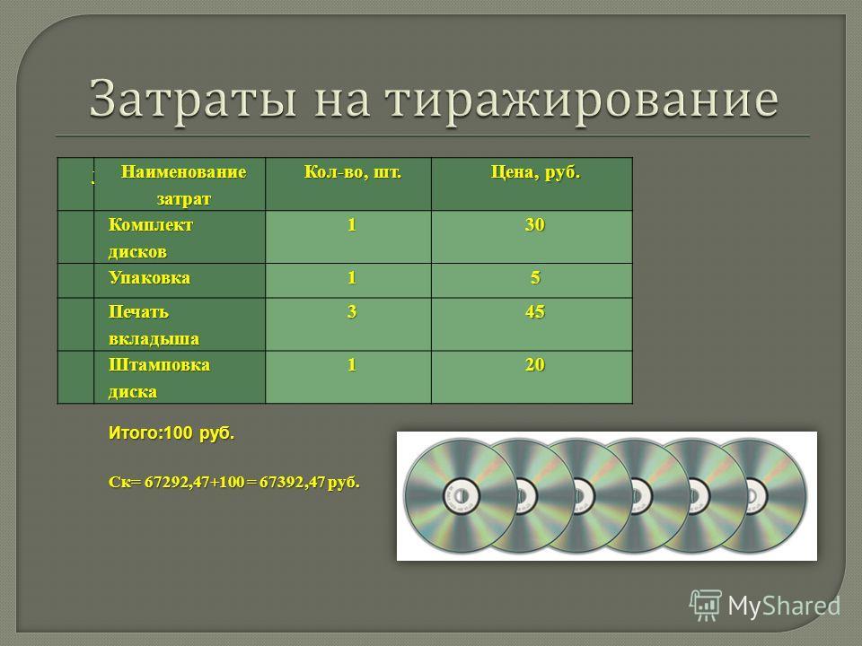 Наименование затрат Кол-во, шт. Цена, руб. 1 Комплект дисков 130 2Упаковка15 3 Печать вкладыша 345 4 Штамповка диска 120 Итого:100 руб. Ск= 67292,47+100 = 67392,47 руб.