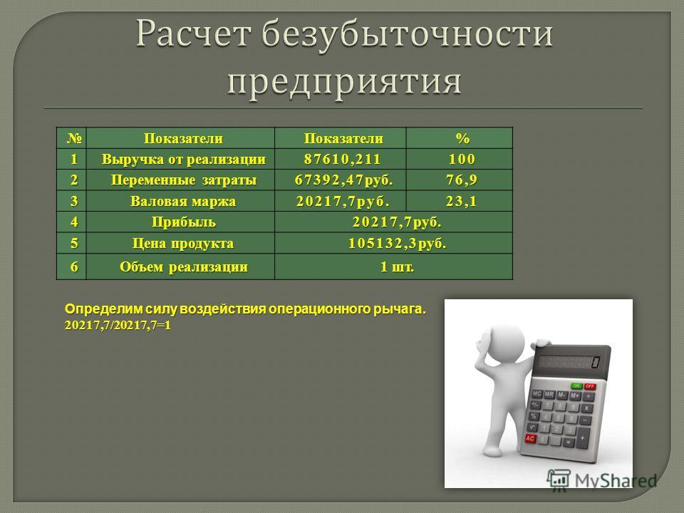 ПоказателиПоказатели%1 Выручка от реализации 87610,211100 2 Переменные затраты 67392,47руб. 76,9 3 Валовая маржа 20217,7руб.23,1 4Прибыль 20217,7руб. 5 Цена продукта 105132,3руб. 6 Объем реализации 1 шт. Определим силу воздействия операционного рычаг