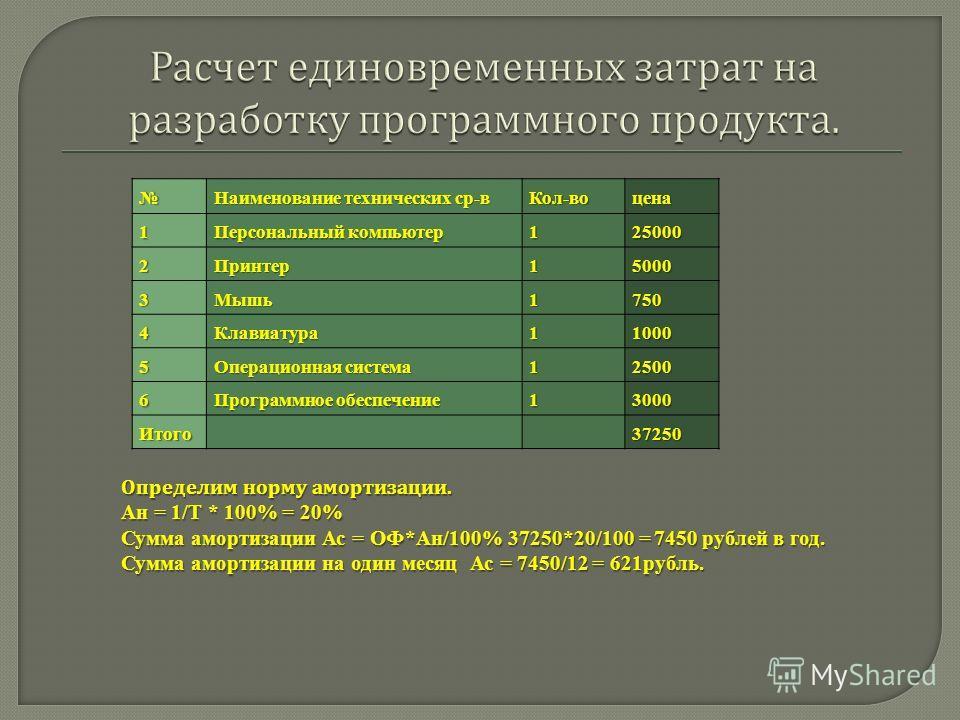 Наименование технических ср-в Кол-воцена1 Персональный компьютер 125000 2Принтер15000 3Мышь1750 4Клавиатура11000 5 Операционная система 12500 6 Программное обеспечение 13000 Итого37250 Определим норму амортизации. Ан = 1/Т * 100% = 20% Сумма амортиза