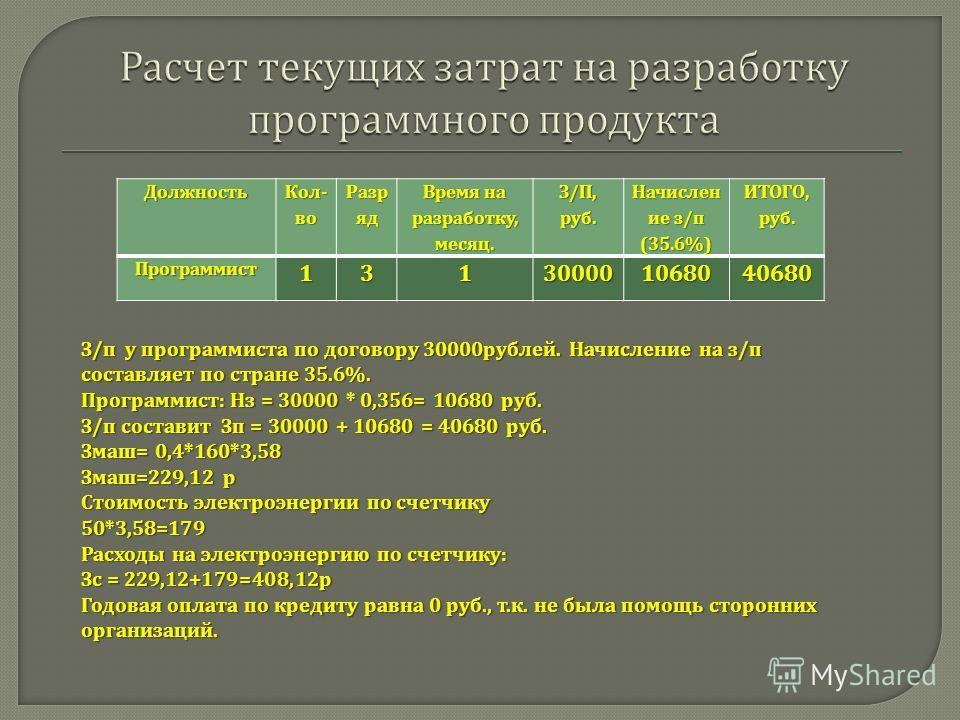 Должность Кол - во Разр яд Время на разработку, месяц. З / П, руб. Начислен ие з / п (35.6%) ИТОГО, руб. Программист131300001068040680 З / п у программиста по договору 30000 рублей. Начисление на з / п составляет по стране 35.6%. Программист : Нз = 3