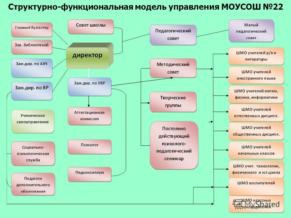 Структурно-функциональная модель управления МОУСОШ 22