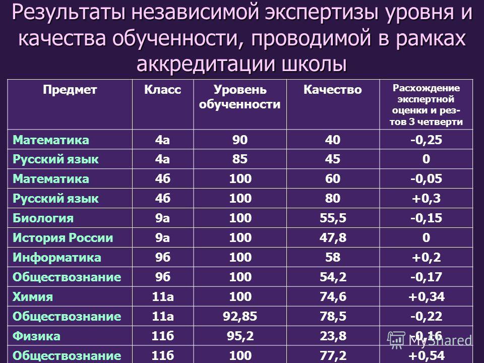 Результаты независимой экспертизы уровня и качества обученности, проводимой в рамках аккредитации школы ПредметКлассУровень обученности Качество Расхождение экспертной оценки и рез- тов 3 четверти Математика4а9040-0,25 Русский язык4а85450 Математика4