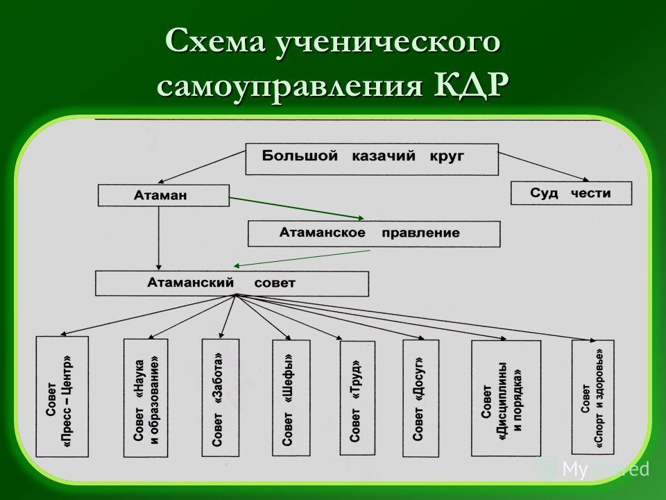 Схема ученического самоуправления КДР