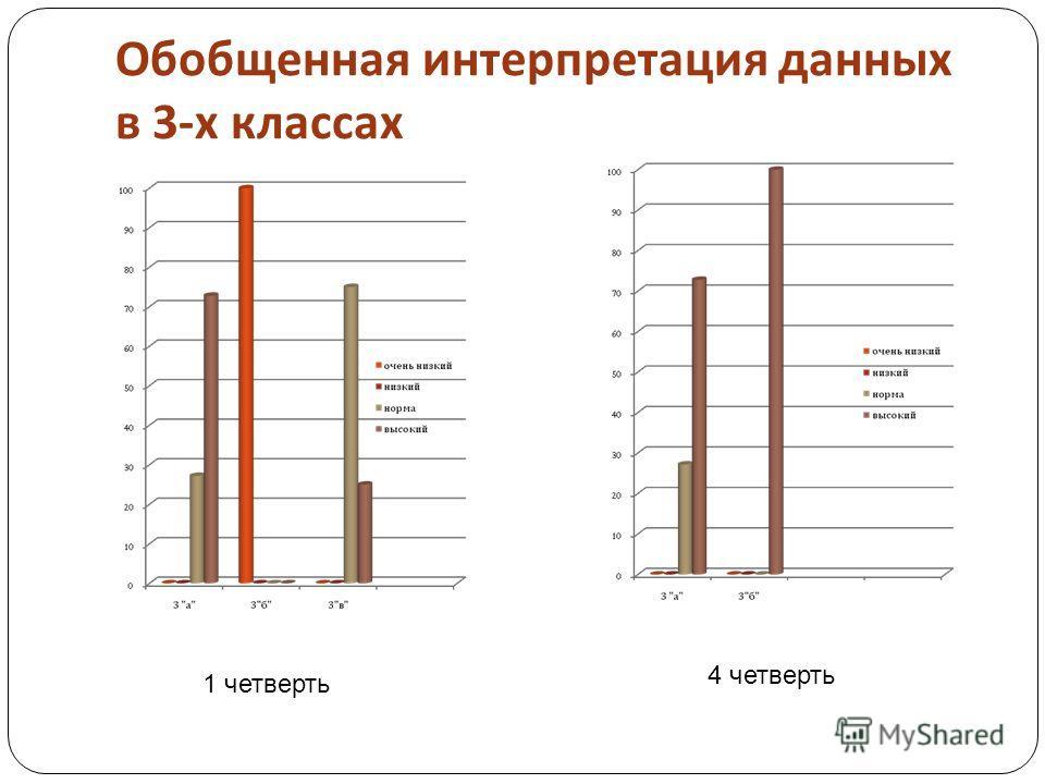 Обобщенная интерпретация данных в 3- х классах 1 четверть 4 четверть