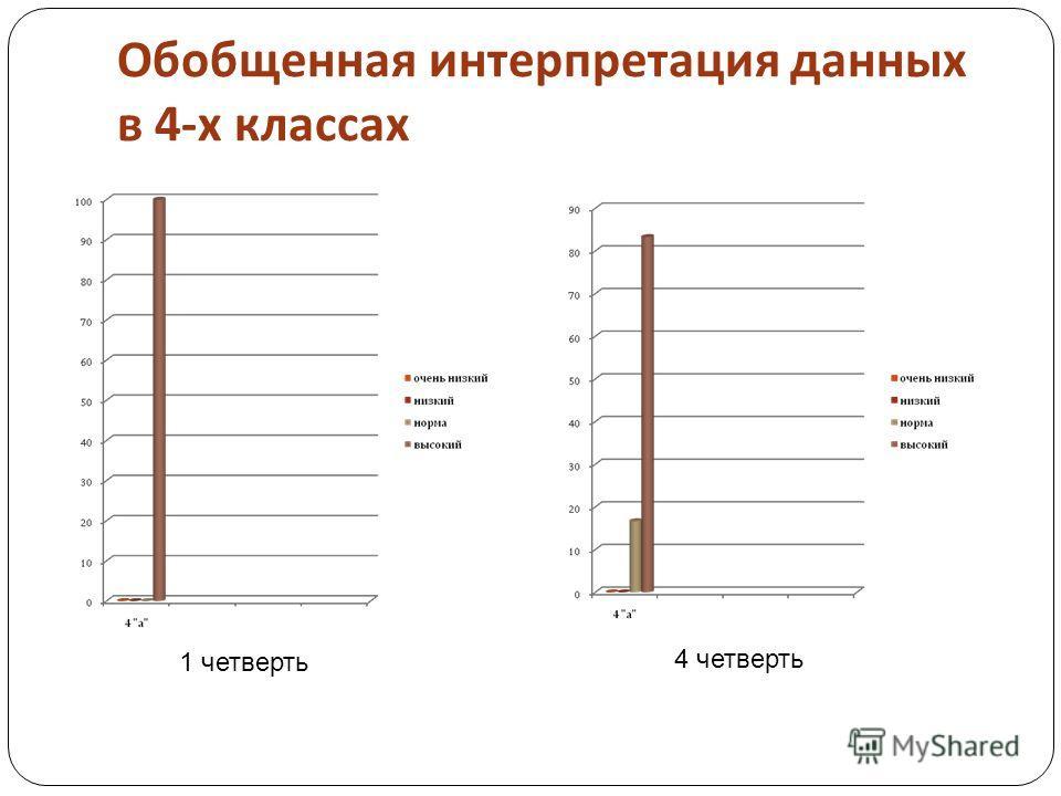 Обобщенная интерпретация данных в 4- х классах 1 четверть 4 четверть