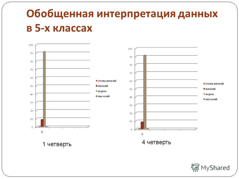 Обобщенная интерпретация данных в 5- х классах 1 четверть 4 четверть