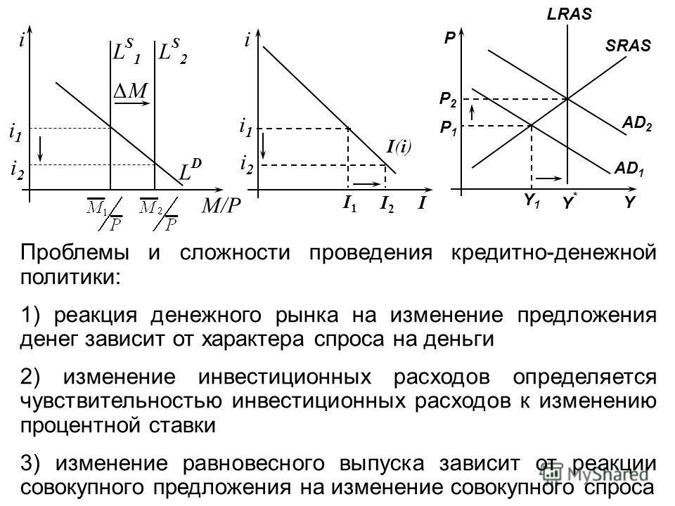 M/P i LDLD LS1LS1 i1i1 LS2LS2 M i2i2 i i1i1 i2i2 I(i)I(i) I I1I1 I2I2 LRAS SRAS AD 1 AD 2 Y Y*Y* Y1Y1 P P1P1 P2P2 Проблемы и сложности проведения кредитно-денежной политики: 1) реакция денежного рынка на изменение предложения денег зависит от характе